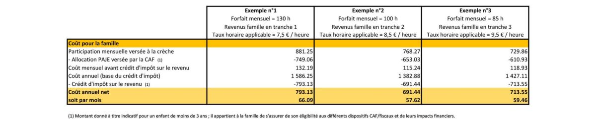 Tableau-Creche-Les-Mimidoux-Simulations-tarif-familles-2017